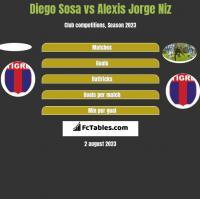 Diego Sosa vs Alexis Jorge Niz h2h player stats