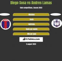 Diego Sosa vs Andres Lamas h2h player stats