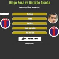 Diego Sosa vs Gerardo Alcoba h2h player stats