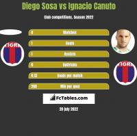 Diego Sosa vs Ignacio Canuto h2h player stats