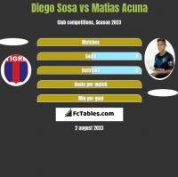 Diego Sosa vs Matias Acuna h2h player stats