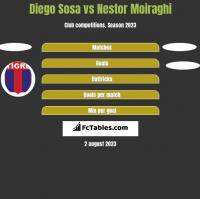 Diego Sosa vs Nestor Moiraghi h2h player stats