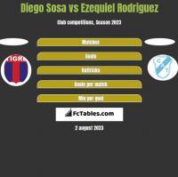 Diego Sosa vs Ezequiel Rodriguez h2h player stats