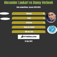 Alexander Laukart vs Danny Verbeek h2h player stats