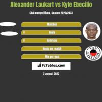 Alexander Laukart vs Kyle Ebecilio h2h player stats