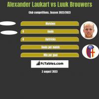 Alexander Laukart vs Luuk Brouwers h2h player stats