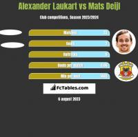 Alexander Laukart vs Mats Deijl h2h player stats