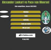 Alexander Laukart vs Paco van Moorsel h2h player stats