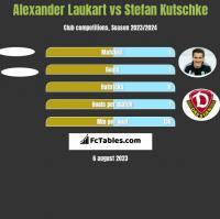 Alexander Laukart vs Stefan Kutschke h2h player stats