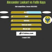 Alexander Laukart vs Fatih Kaya h2h player stats