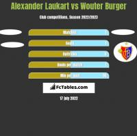 Alexander Laukart vs Wouter Burger h2h player stats