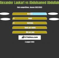 Alexander Laukart vs Abdulsamed Abdullahi h2h player stats