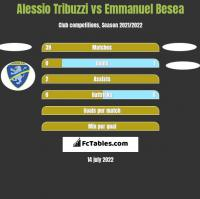 Alessio Tribuzzi vs Emmanuel Besea h2h player stats