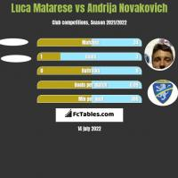 Luca Matarese vs Andrija Novakovich h2h player stats
