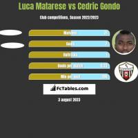 Luca Matarese vs Cedric Gondo h2h player stats