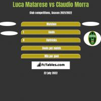 Luca Matarese vs Claudio Morra h2h player stats