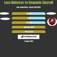 Luca Matarese vs Emanuele Cicerelli h2h player stats