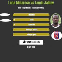 Luca Matarese vs Lamin Jallow h2h player stats