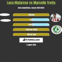 Luca Matarese vs Marcello Trotta h2h player stats