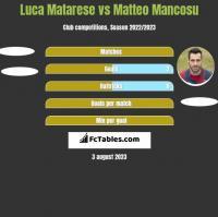 Luca Matarese vs Matteo Mancosu h2h player stats
