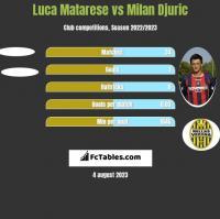 Luca Matarese vs Milan Djuric h2h player stats