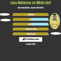 Luca Matarese vs Mirko Gori h2h player stats