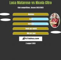 Luca Matarese vs Nicola Citro h2h player stats