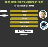 Luca Matarese vs Manuel De Luca h2h player stats