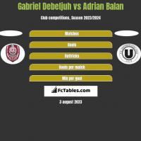 Gabriel Debeljuh vs Adrian Balan h2h player stats