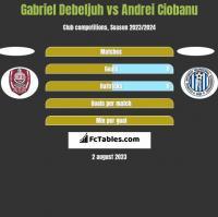 Gabriel Debeljuh vs Andrei Ciobanu h2h player stats