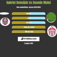 Gabriel Debeljuh vs Cosmin Matei h2h player stats