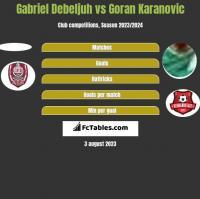 Gabriel Debeljuh vs Goran Karanovic h2h player stats