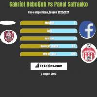 Gabriel Debeljuh vs Pavol Safranko h2h player stats