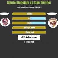 Gabriel Debeljuh vs Ioan Dumiter h2h player stats