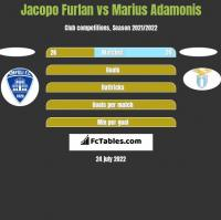 Jacopo Furlan vs Marius Adamonis h2h player stats
