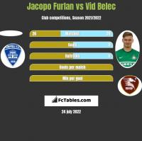 Jacopo Furlan vs Vid Belec h2h player stats