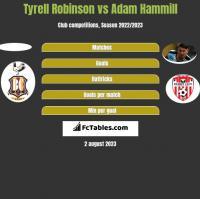 Tyrell Robinson vs Adam Hammill h2h player stats