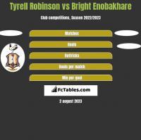 Tyrell Robinson vs Bright Enobakhare h2h player stats