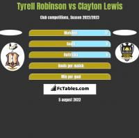 Tyrell Robinson vs Clayton Lewis h2h player stats