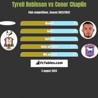 Tyrell Robinson vs Conor Chaplin h2h player stats