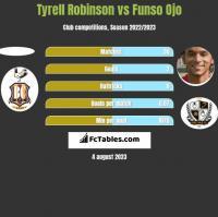 Tyrell Robinson vs Funso Ojo h2h player stats