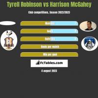 Tyrell Robinson vs Harrison McGahey h2h player stats