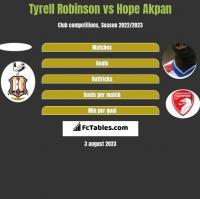 Tyrell Robinson vs Hope Akpan h2h player stats
