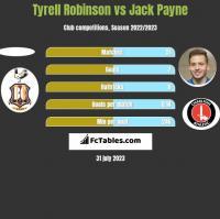Tyrell Robinson vs Jack Payne h2h player stats