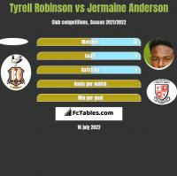 Tyrell Robinson vs Jermaine Anderson h2h player stats