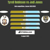 Tyrell Robinson vs Jodi Jones h2h player stats