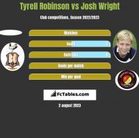 Tyrell Robinson vs Josh Wright h2h player stats