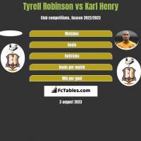 Tyrell Robinson vs Karl Henry h2h player stats