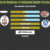 Tyrell Robinson vs Nathanial Knight-Percival h2h player stats