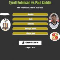 Tyrell Robinson vs Paul Caddis h2h player stats